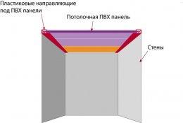 Схема стелі з ПВХ панелей